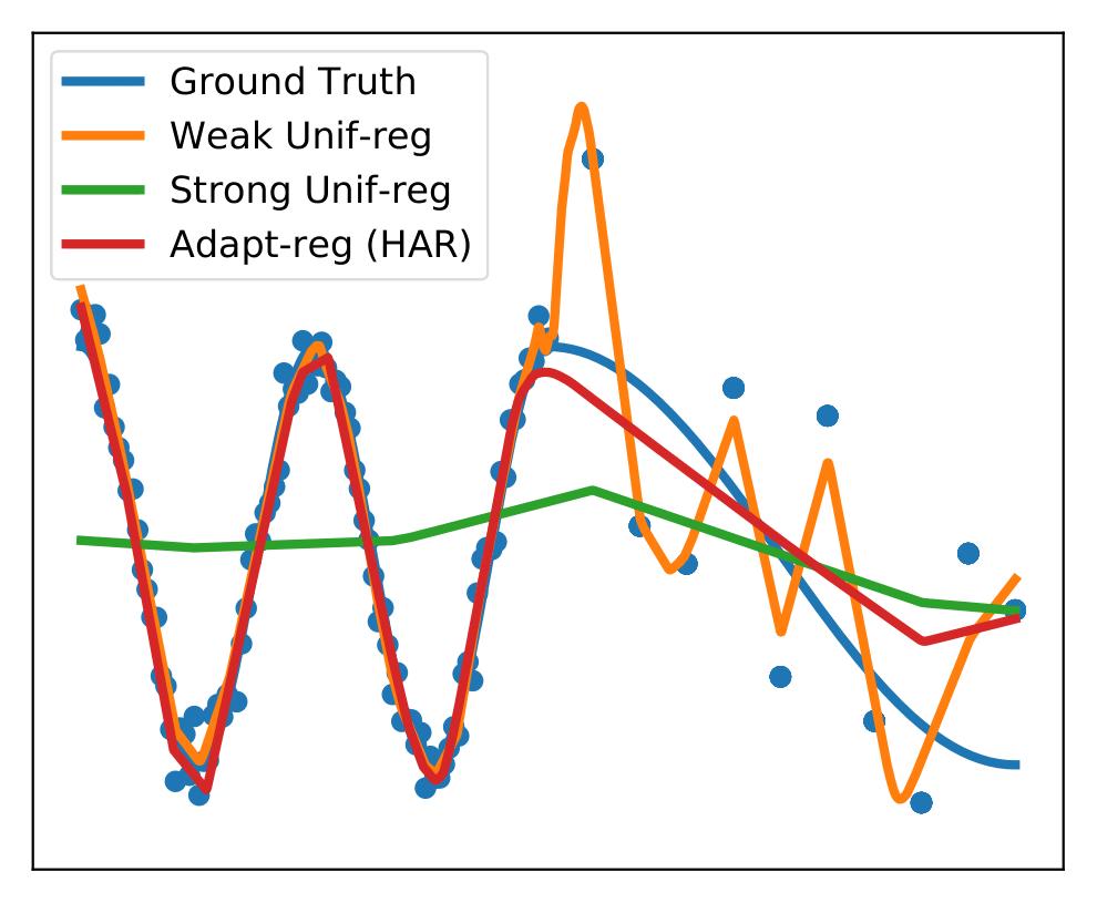 Heteroskedastic and Imbalanced Deep Learning with Adaptive Regularization