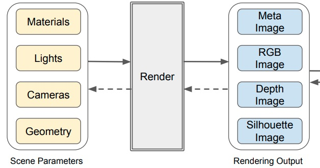 Differentiable Rendering: A Survey