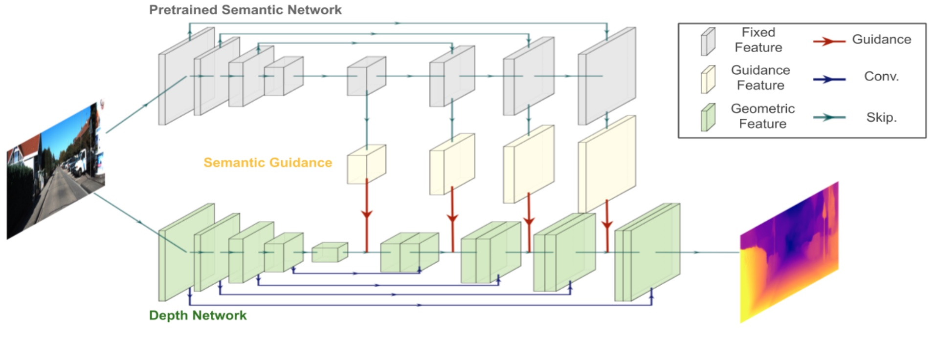 ICLR 2020 semguided packnet architecture